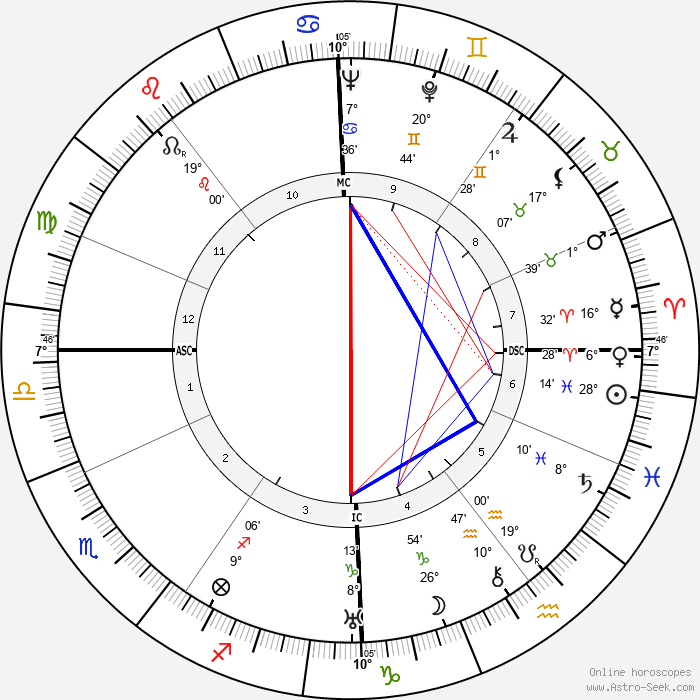 Adolf Eichmann - Birth horoscope chart