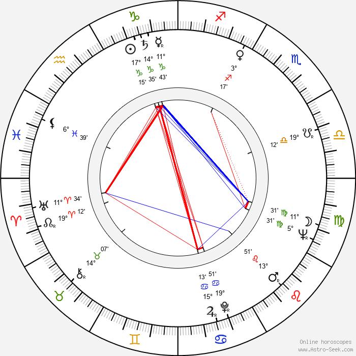 Adolf Filip - Birth horoscope chart