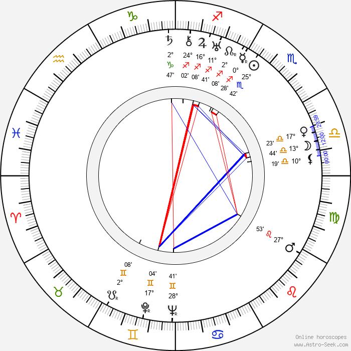 Adolf Fischer - Birth horoscope chart