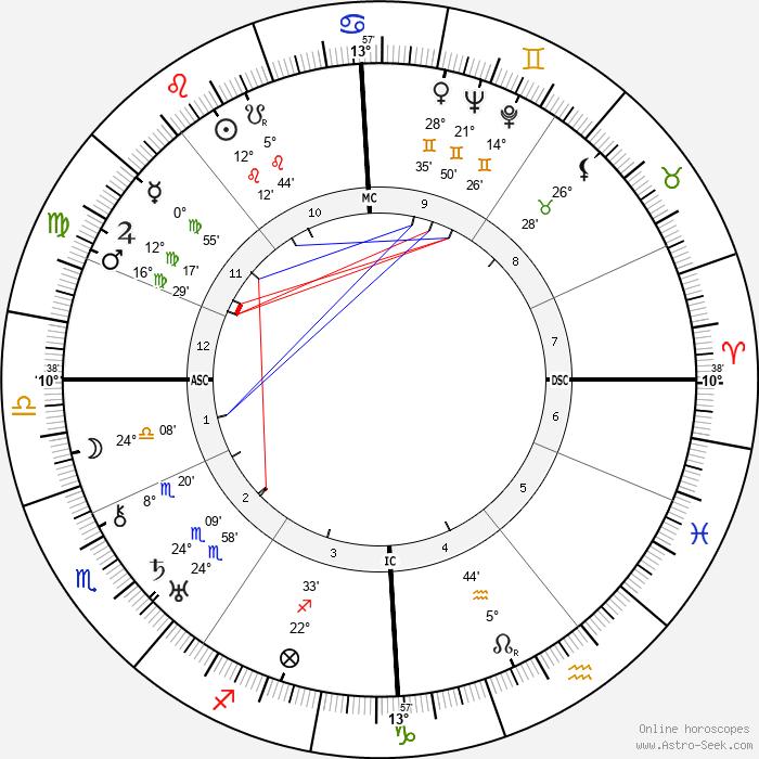Adolf Heusinger - Birth horoscope chart