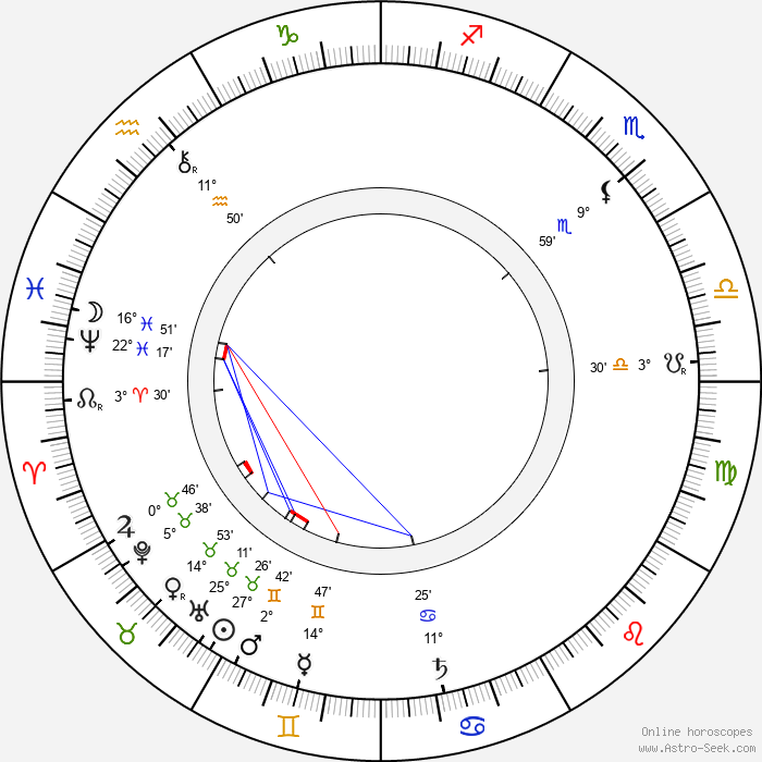 Adolf Lindfors - Birth horoscope chart
