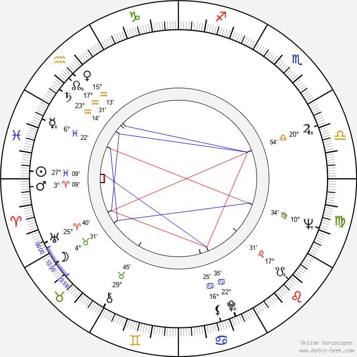 Adolf Merckle - Birth horoscope chart