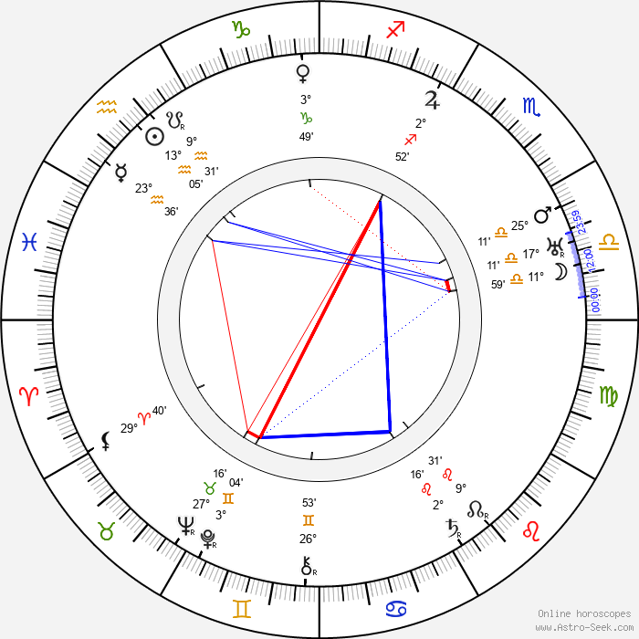 Adolf Rading - Birth horoscope chart