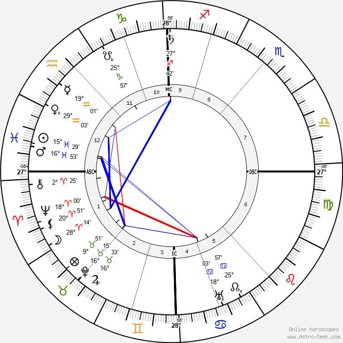 Adolf Seefeld - Birth horoscope chart