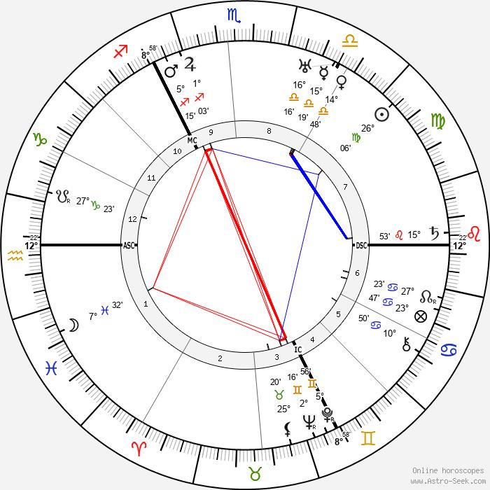 Adolf Weiss - Birth horoscope chart