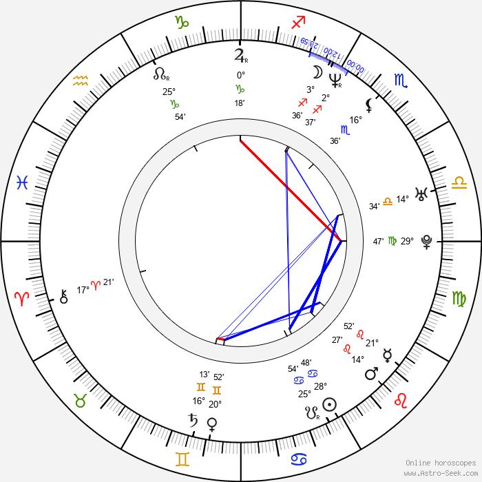 Adolf Zika - Birth horoscope chart