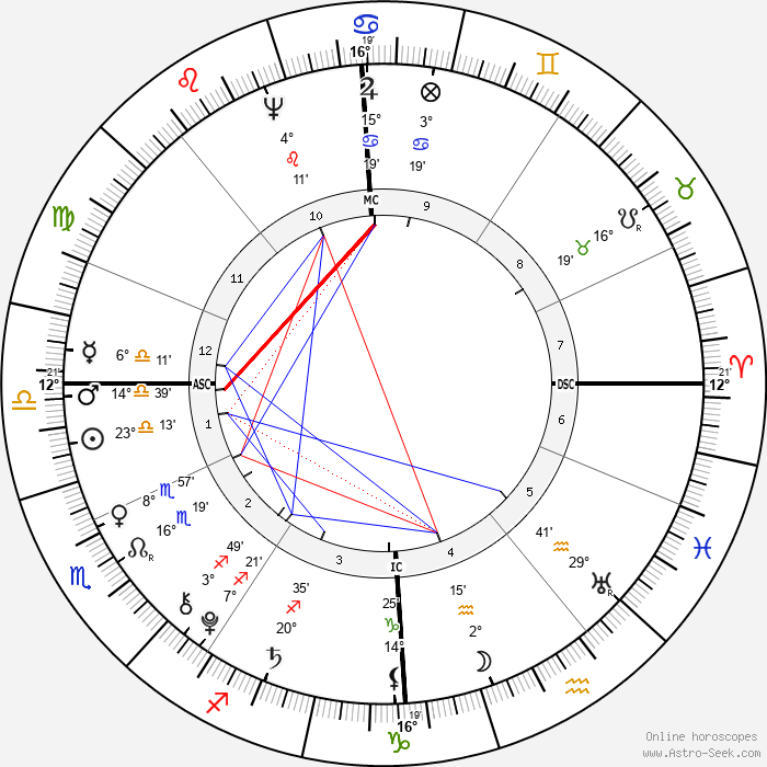 Adolfh Freiherr Knigge - Birth horoscope chart