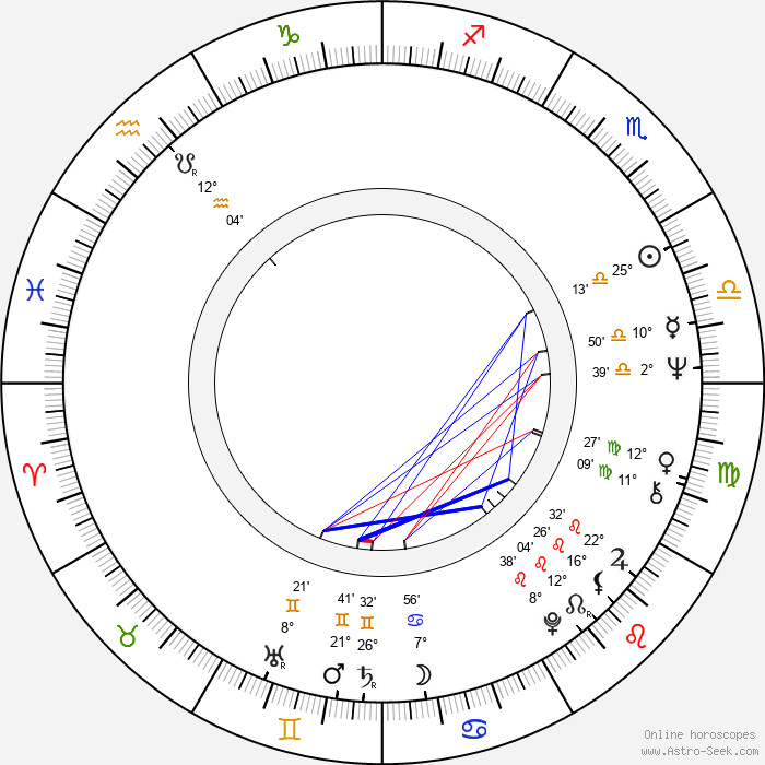 Adolfo Aristarain - Birth horoscope chart