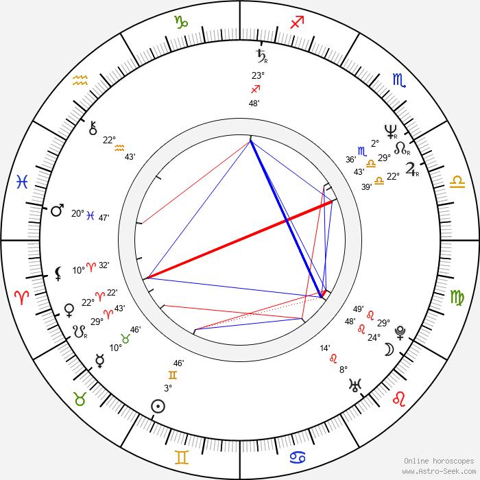 Adolfo Fernández - Birth horoscope chart