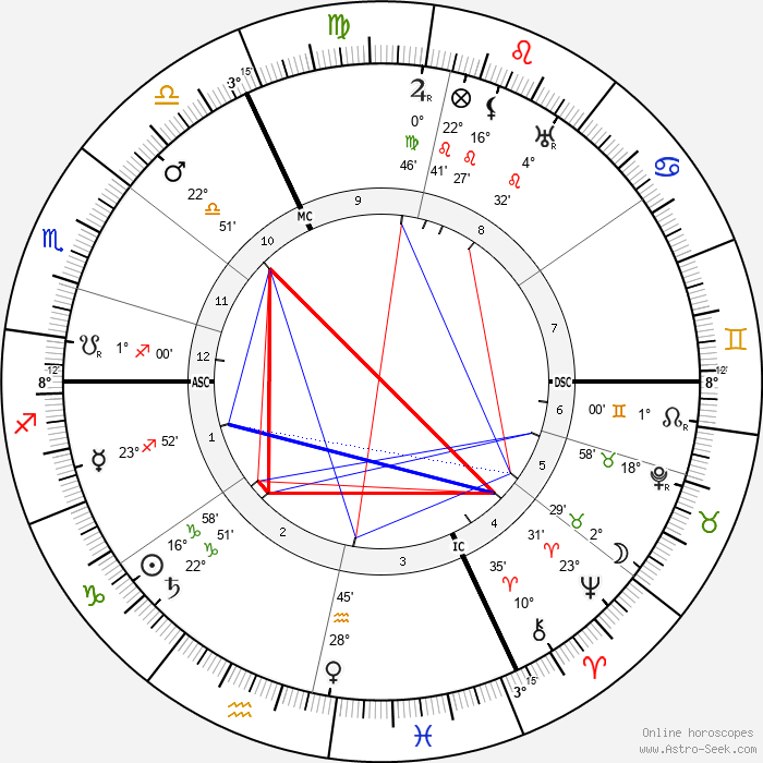 Adolph Zukor - Birth horoscope chart