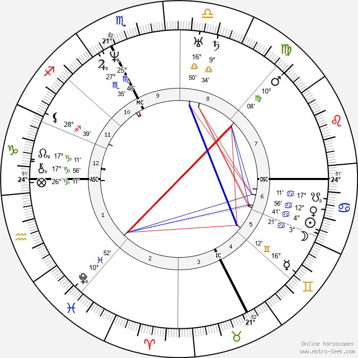 Adolphe Dugléré - Birth horoscope chart