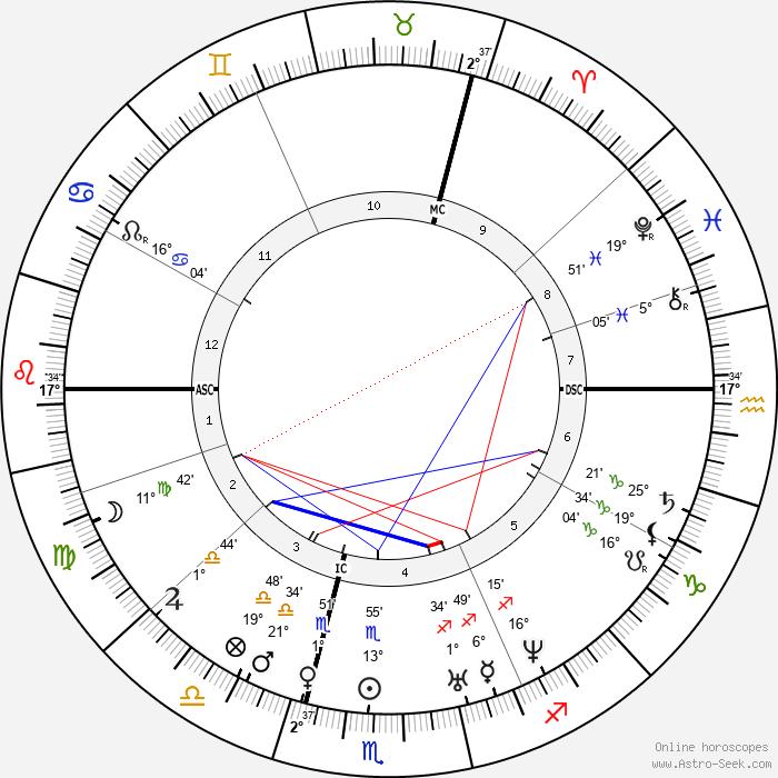 Adolphe Sax - Birth horoscope chart