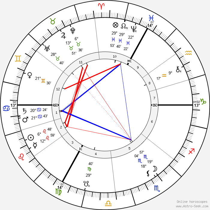 Adolphe Willette - Birth horoscope chart