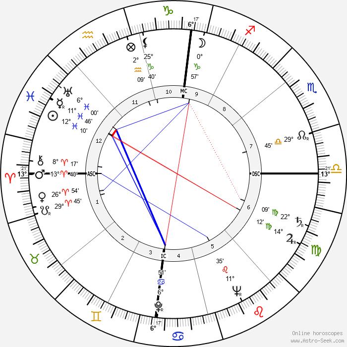 Adone Stellin - Birth horoscope chart