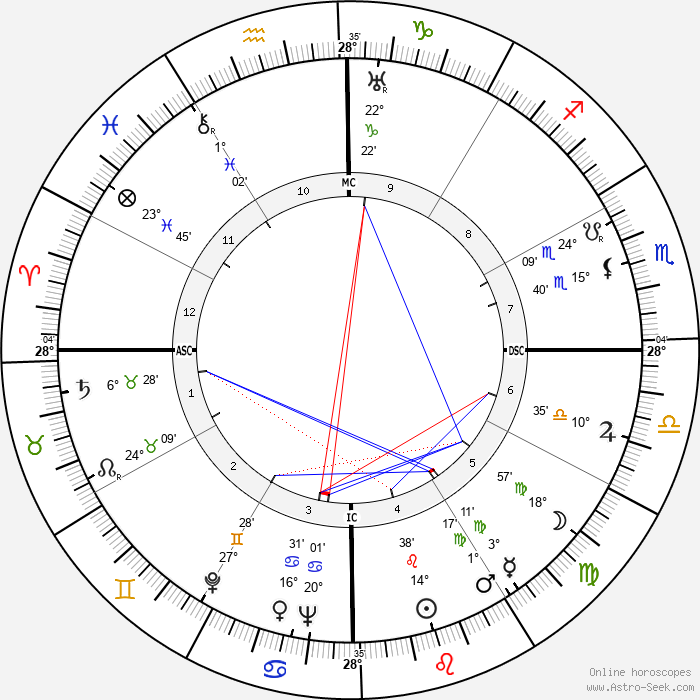 Adoniran Barbosa - Birth horoscope chart