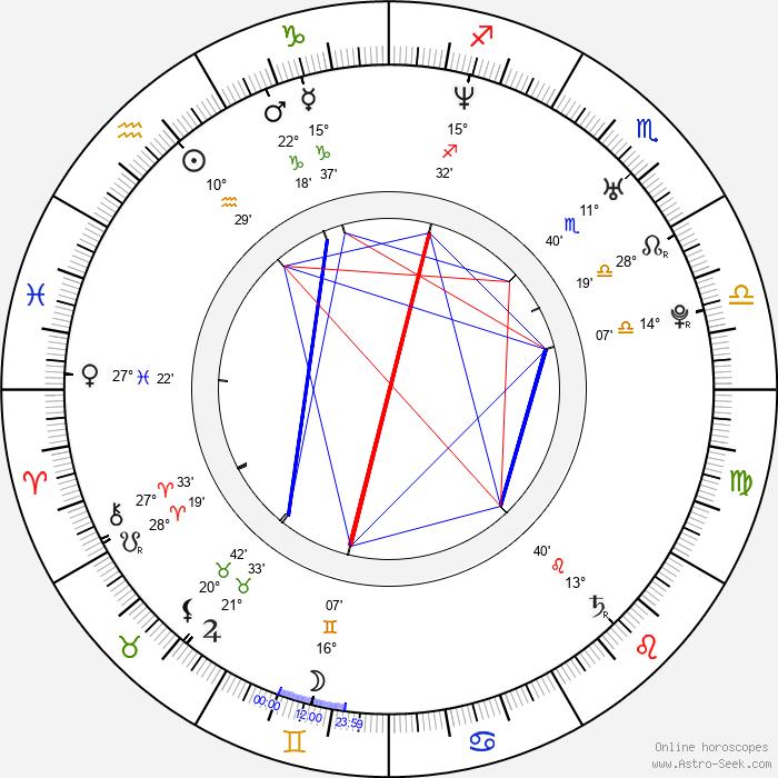 Adrian Armas - Birth horoscope chart