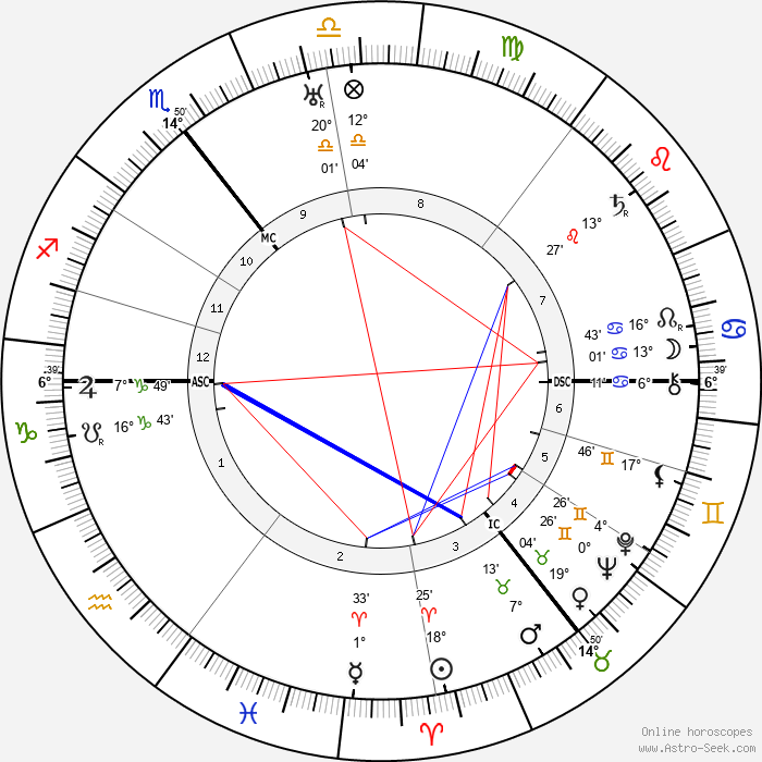 Adrian Boult - Birth horoscope chart
