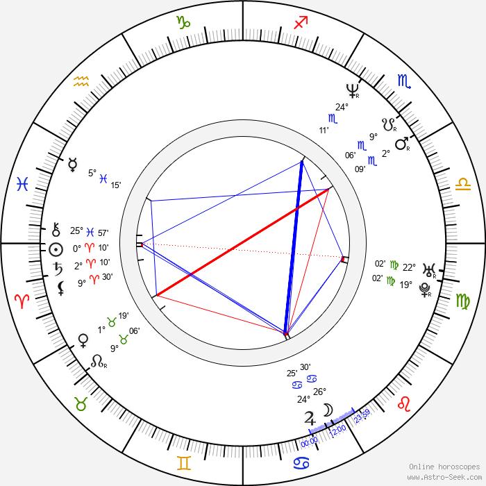 Adrian Chiles - Birth horoscope chart