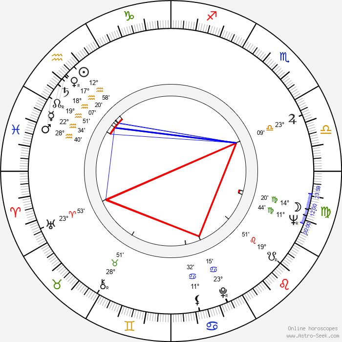Adrian Cowell - Birth horoscope chart