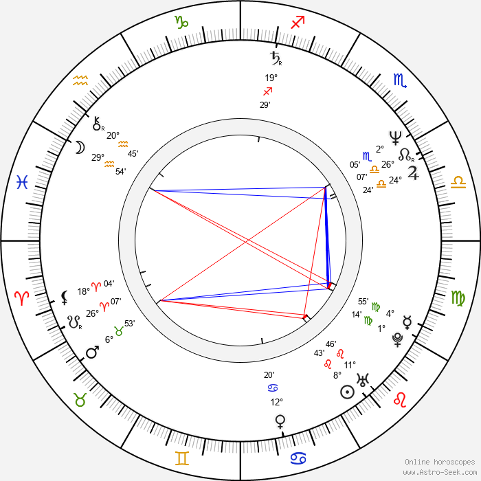 Adrian Dunbar - Birth horoscope chart