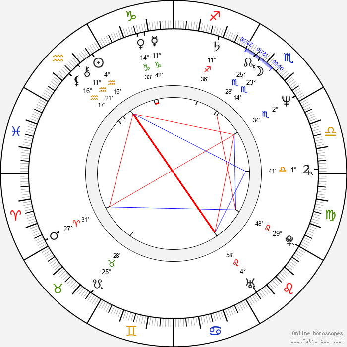 Adrian Edmondson - Birth horoscope chart