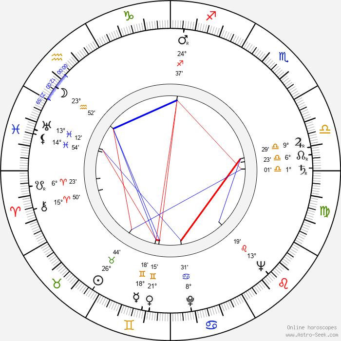 Adrian Hoven - Birth horoscope chart