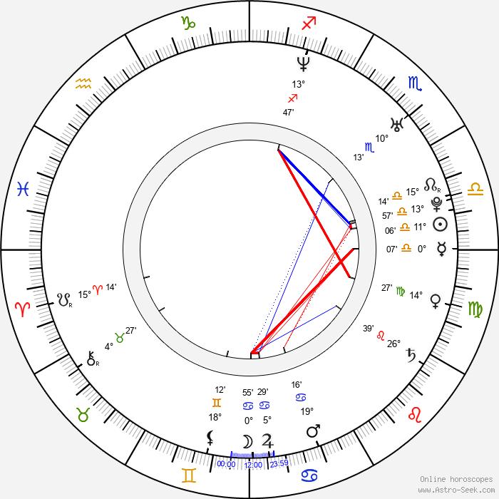 Adrian Kowanek - Birth horoscope chart