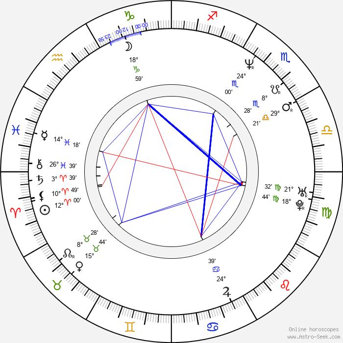 Adrian Mole - Birth horoscope chart