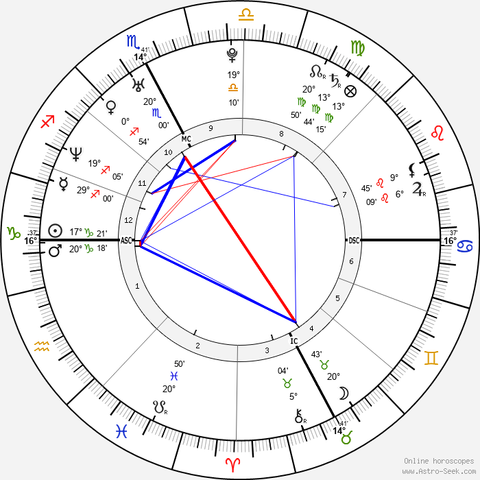 Adrian Mutu - Birth horoscope chart