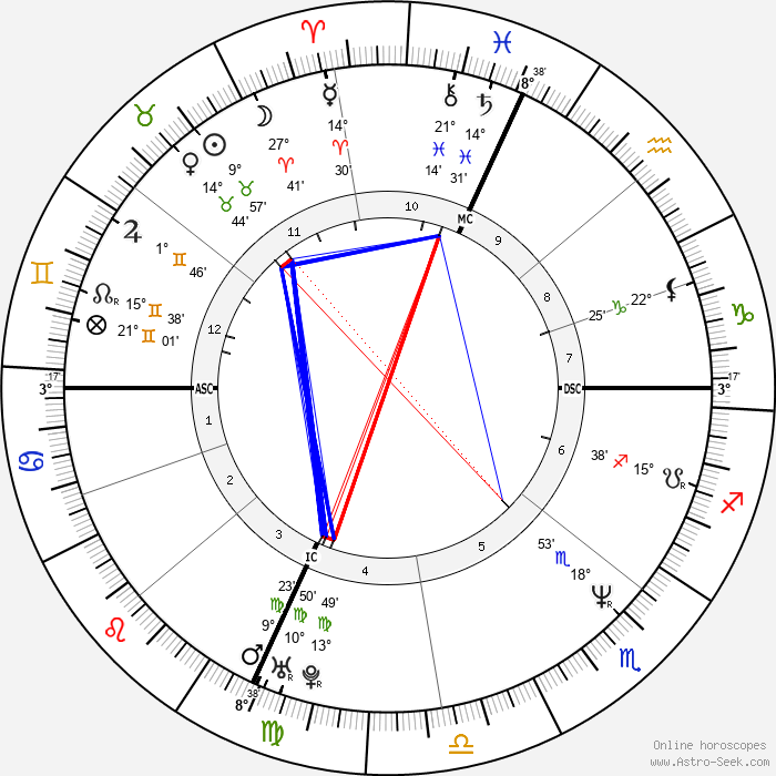 Adrian Pasdar - Birth horoscope chart