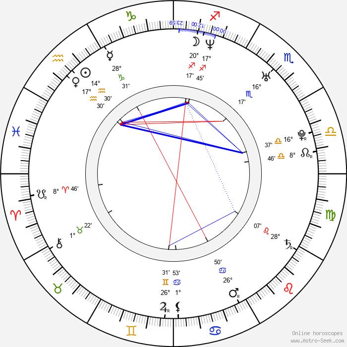 Adrian R'Mante - Birth horoscope chart