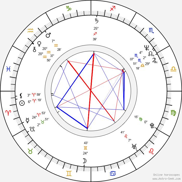 Adrian Rawlins - Birth horoscope chart