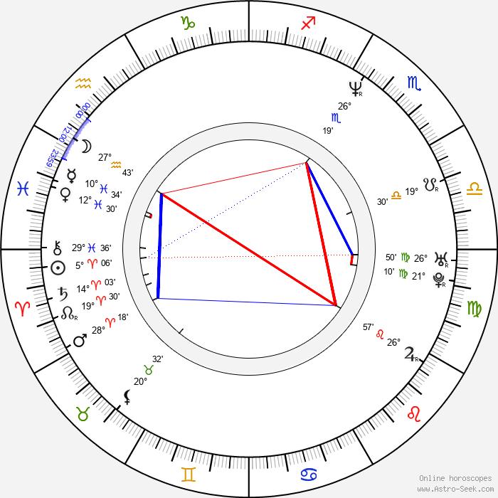 Adrián Suar - Birth horoscope chart