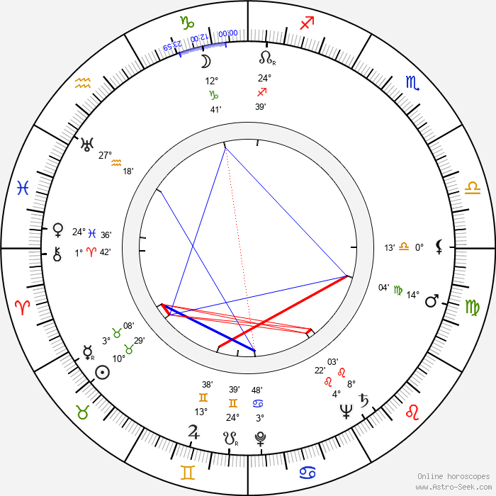 Adrian Weiss - Birth horoscope chart