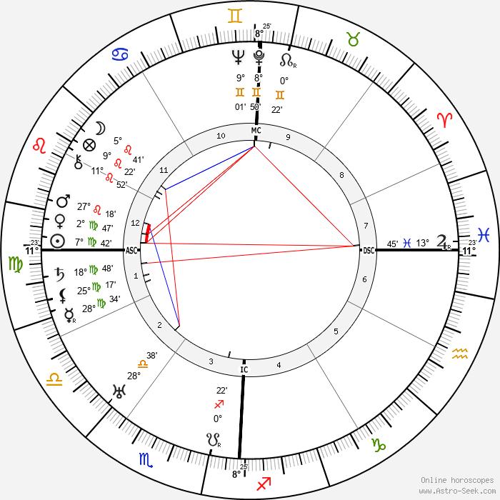 Adrian Zeigler - Birth horoscope chart