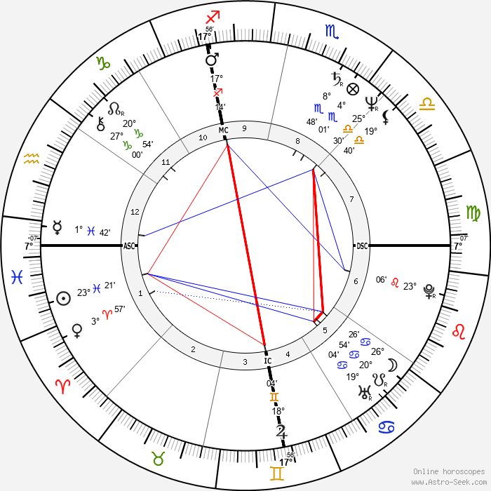Adrian Zmed - Birth horoscope chart