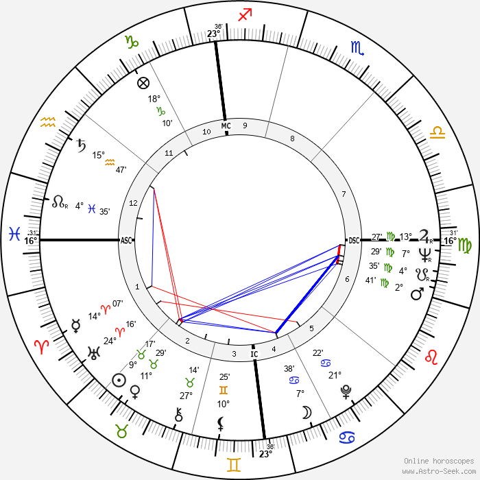 Adriana Asti - Birth horoscope chart