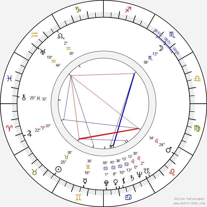 Adriana Caselotti - Birth horoscope chart