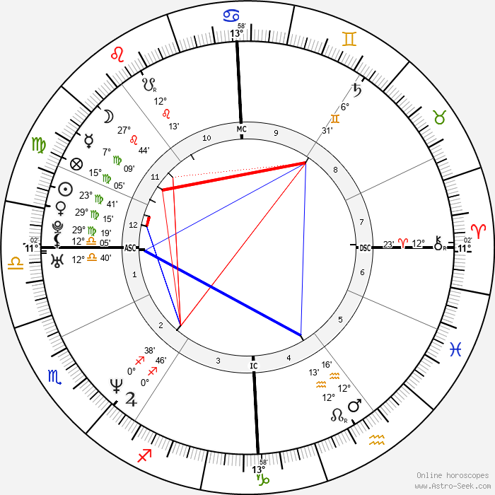 Adriana Karembeu - Birth horoscope chart