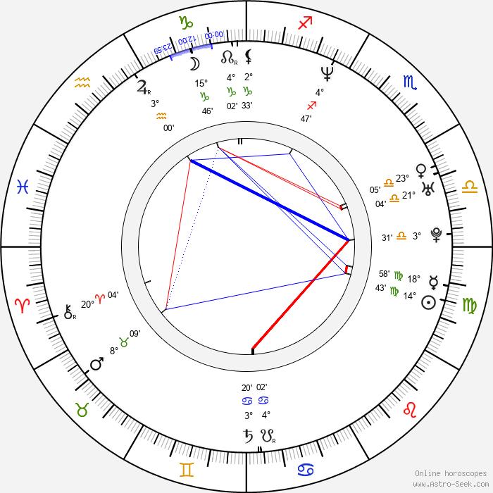 Adriana Lavat - Birth horoscope chart