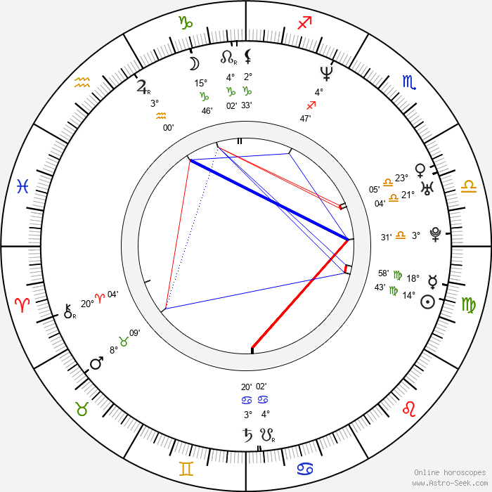 Adriana Lavat - Birth horoscope chart