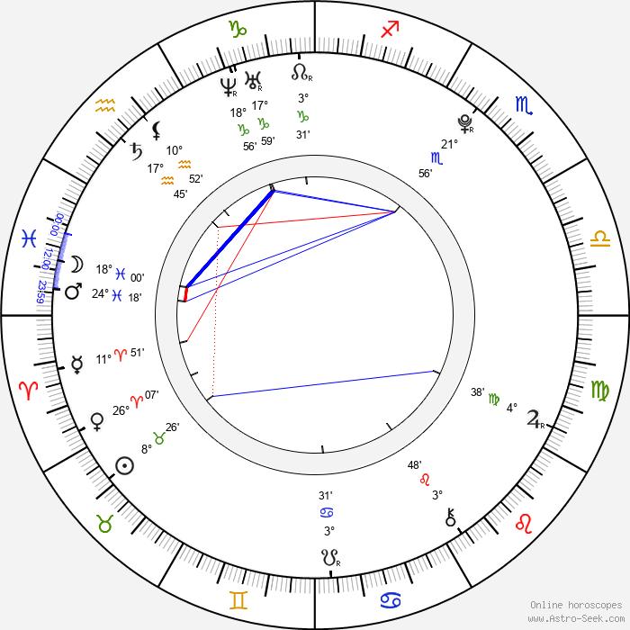 Adriana Neubauerová - Birth horoscope chart