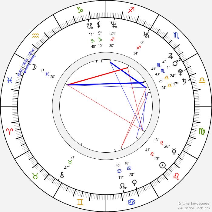 Adrianne Curry - Birth horoscope chart