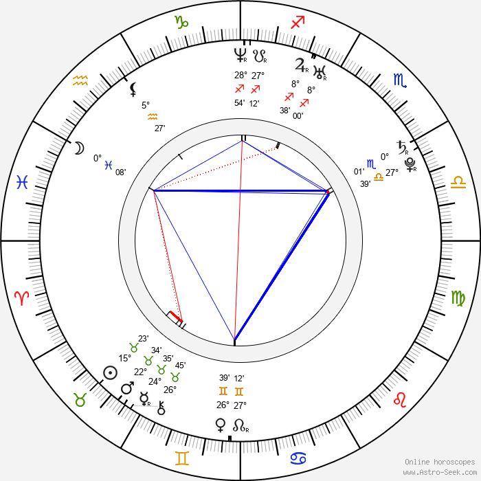 Adrianne Palicki - Birth horoscope chart