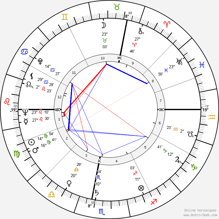 Adriano Bassetto - Birth horoscope chart