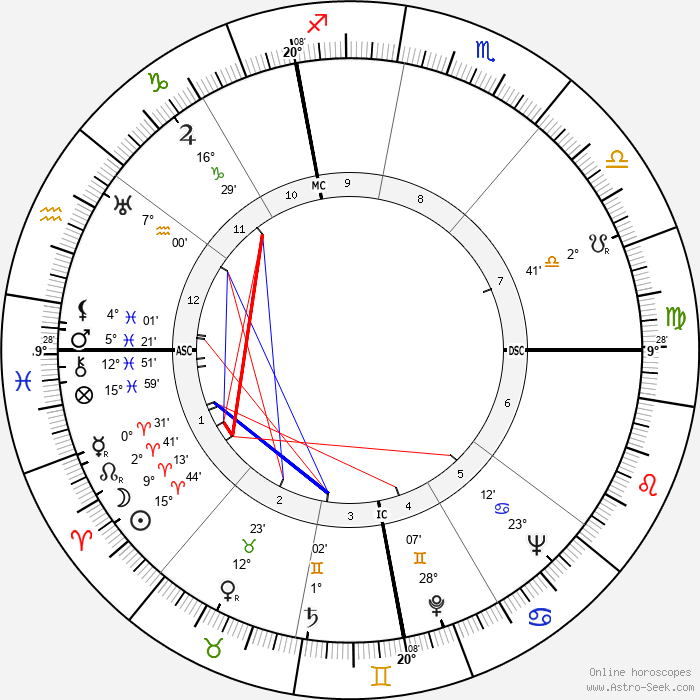 Adriano Buzzati-Traverso - Birth horoscope chart