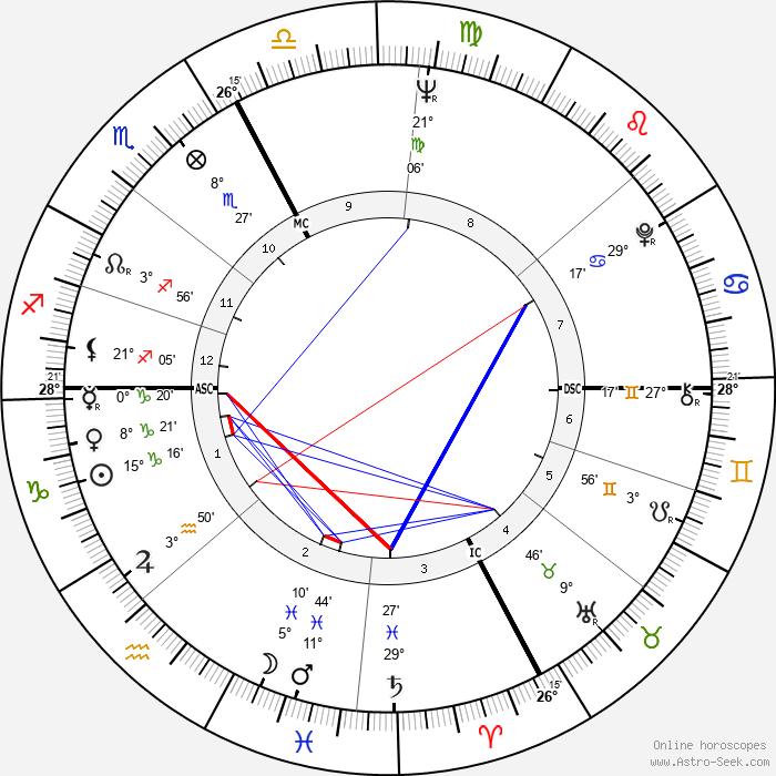 Adriano Celentano - Birth horoscope chart
