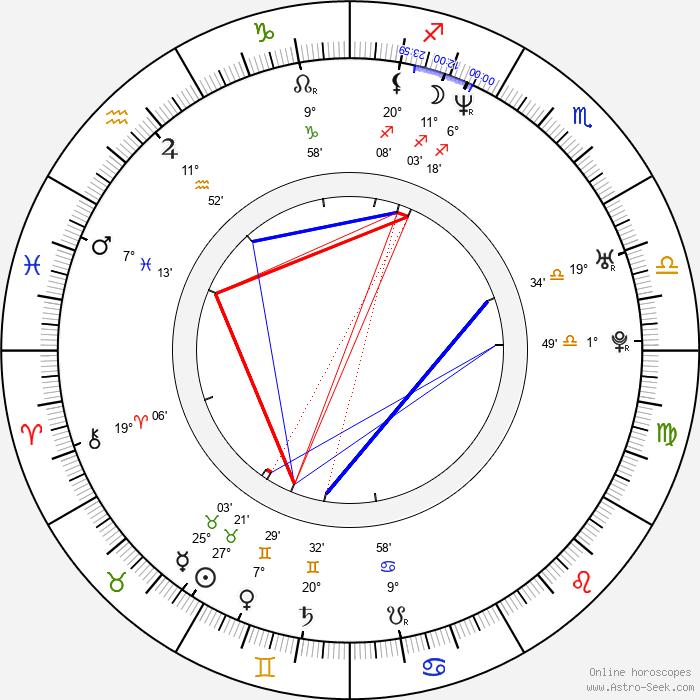Adriano Cirulli - Birth horoscope chart
