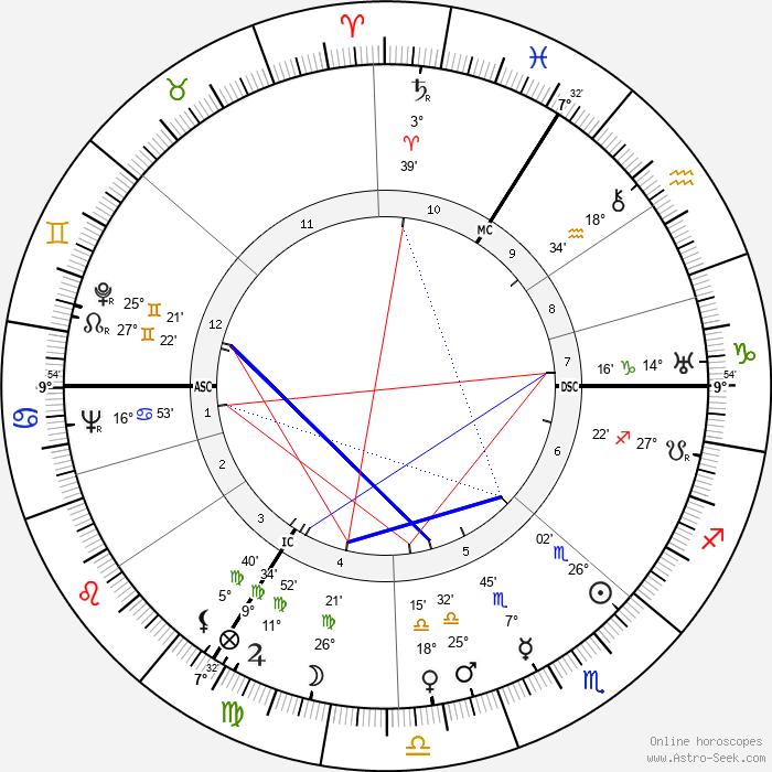 Adrien Anneet - Birth horoscope chart