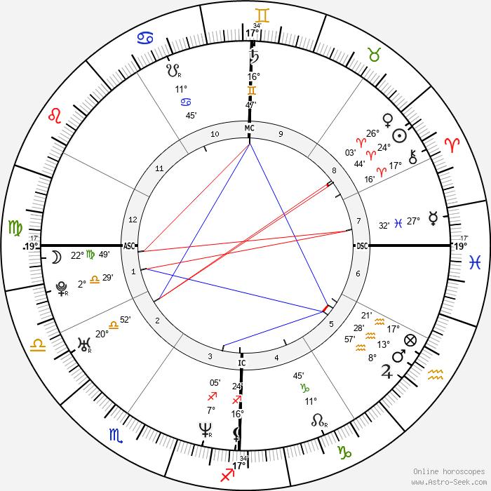 Adrien Brody - Birth horoscope chart